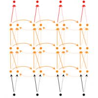 Recurrent Neural Networks là gì