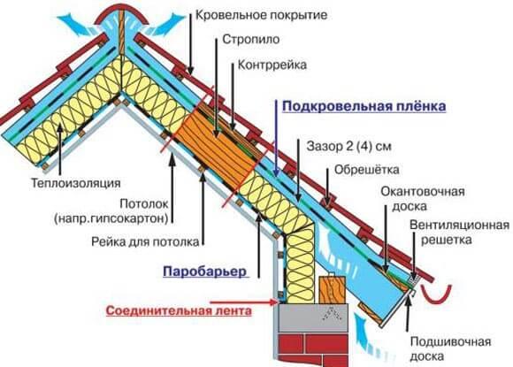 Изображение Устройство крыши