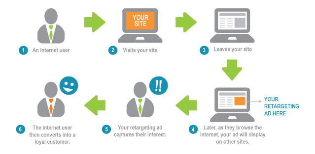 Tácticas, herramientas y plataformas digitales disponibles para tu presencia digital: cómo funciona el retargeting