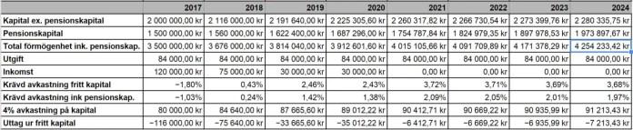 Förändring i kapital med 13 000 kr/mån i utgifter.