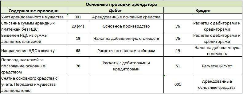 Вклады девон кредит альметьевск
