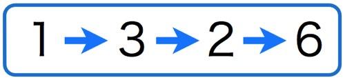 バーネット法(1326法)