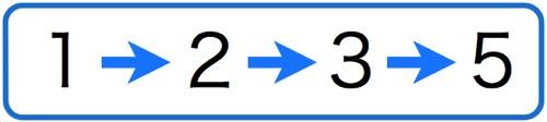 グッドマン法(1・2・3・5法)
