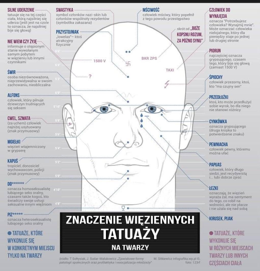 Co Oznaczają Więzienne Tatuaże Na Twarzy Infografika