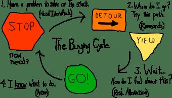 Buying_Cycle
