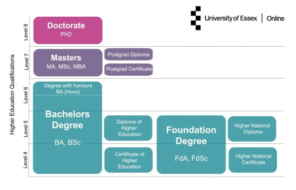 Higher education qualifications explained | University of ...