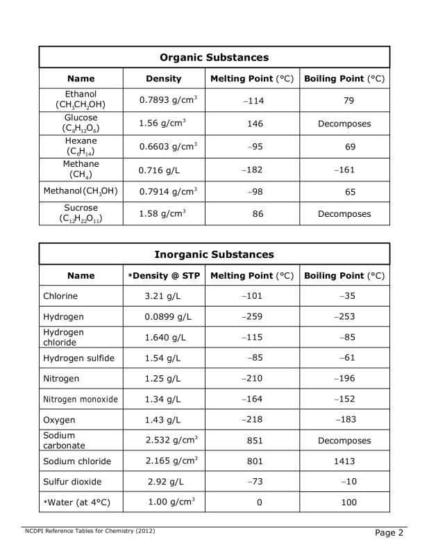 Chemistry Reference Tables North Carolina Public Schools Pages 1 8 Text Version Fliphtml5