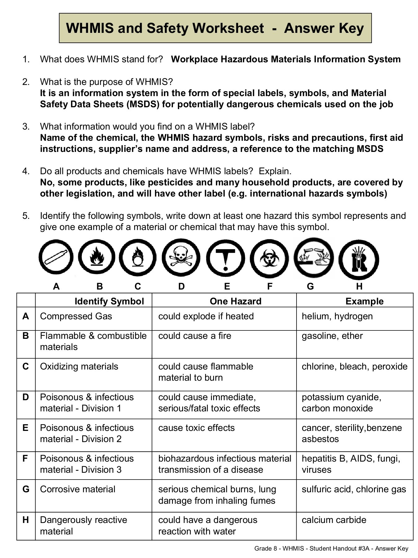 Msds Worksheet High School