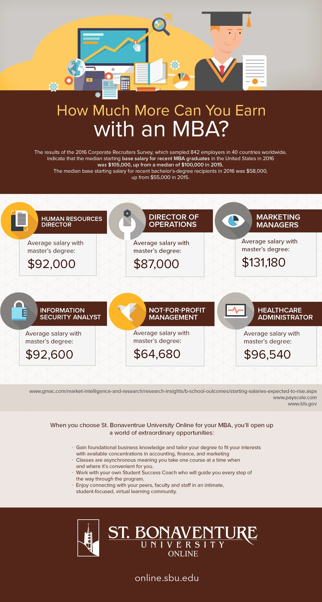 Director Of Operations Salary >> Infographic Mba Salaries Perfectly Employed