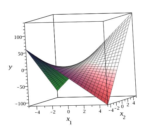 9.6 - Interactions Between Quantitative Predictors | STAT 501