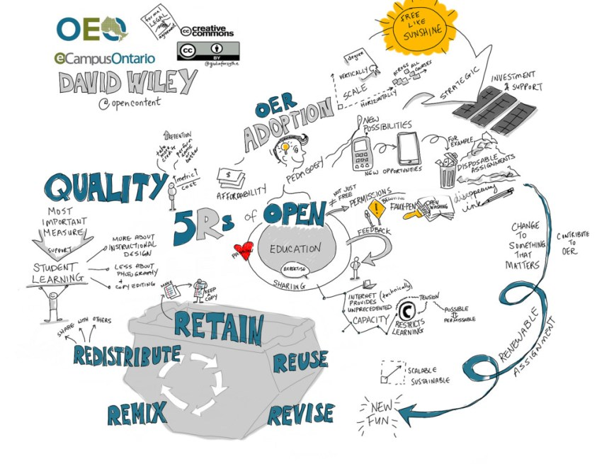 5 Rs of OER: retain, redistribute, remix, reuse, reise