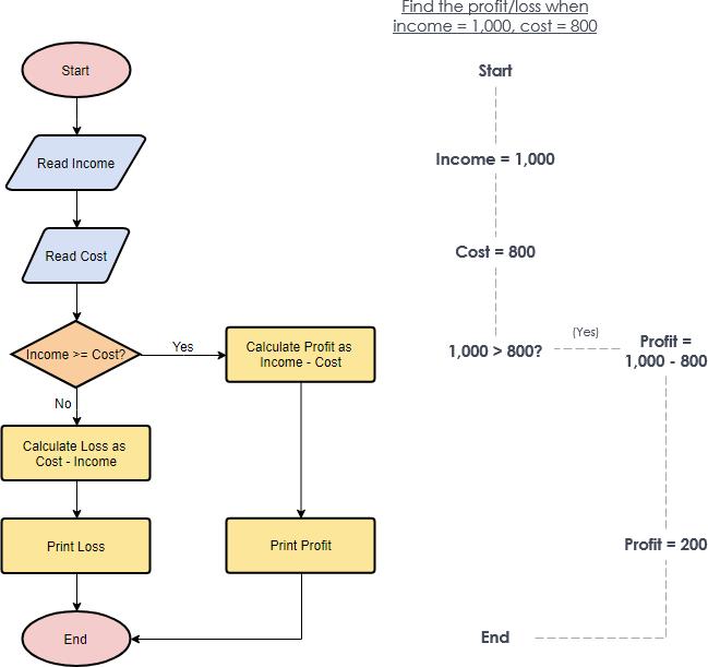 Network Diagram Creator