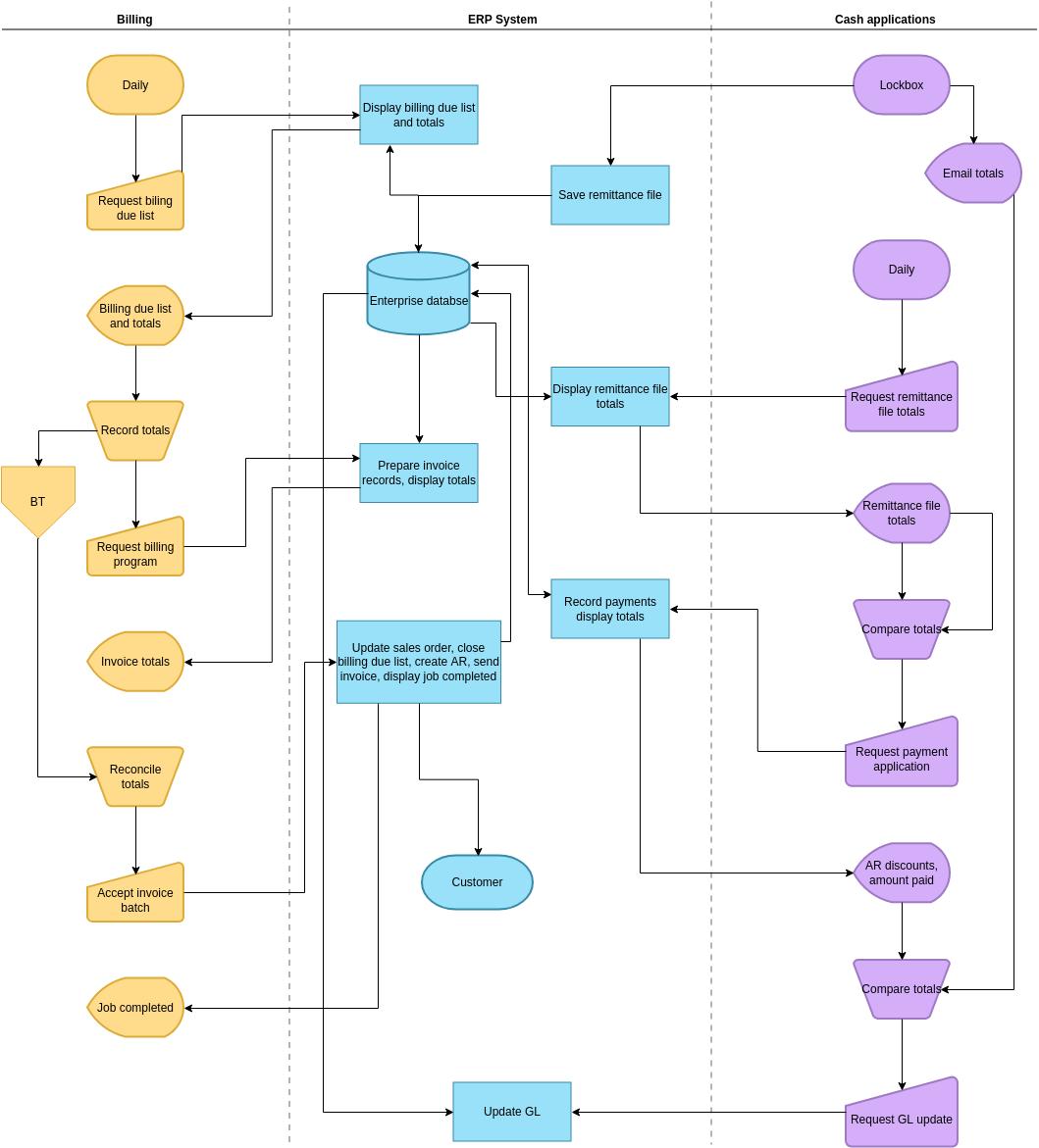 Billing Process Audit Flowchart Flowchart Example