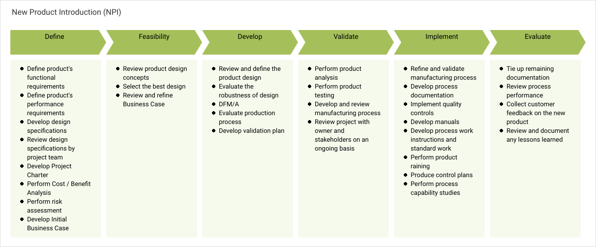 This business process document has been developed for use in acme corporation's personnel staffing efforts. New Product Introduction Npi Enterprise Process Map Template