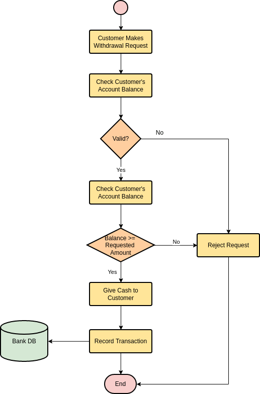 Data Flow Flowchart Examples
