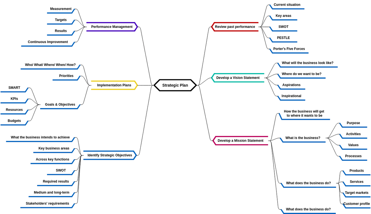 Free Mind Map Diagram Examples