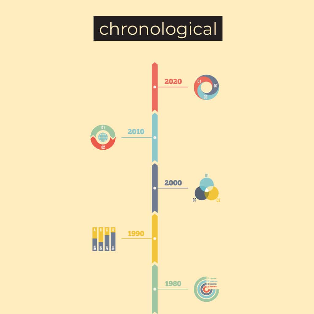 Chronological, in the sequence in which it appeared