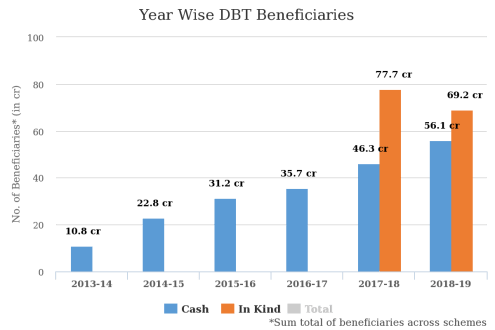 Year Wise DBT Beneficiaries (Source: DBT Bharat)