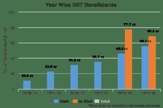 Year Wise DBT Beneficiaries (Source: DBT Bharat)