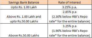 andhra bank savings account interest rate