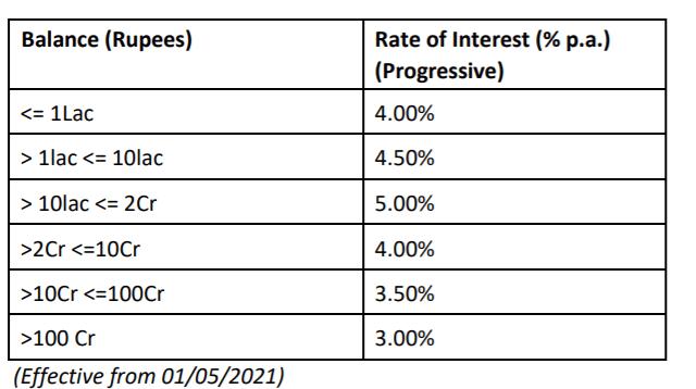 Idfc bank interest rate