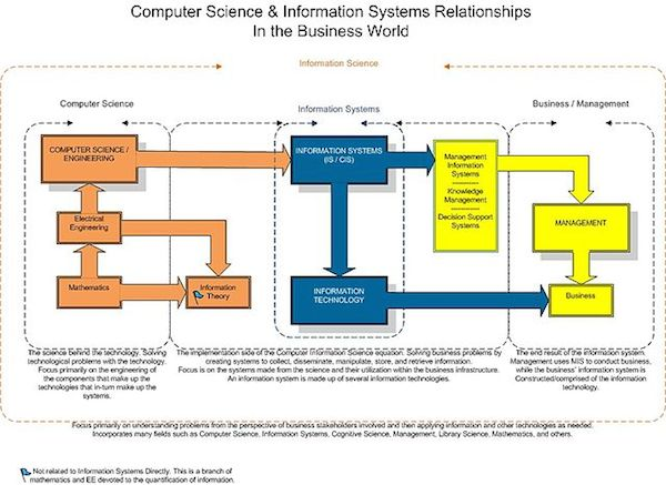 IS Relationships Chart