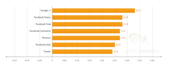 Searchmetrics social factors
