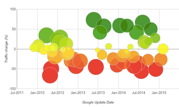 Fruition graph of Google Penalties