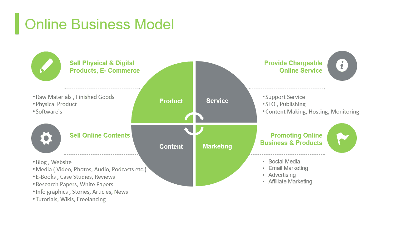 Online Business Model