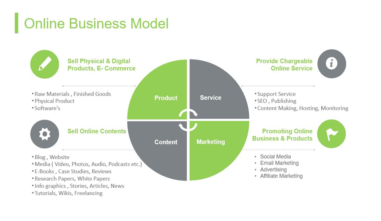 Online Business Model