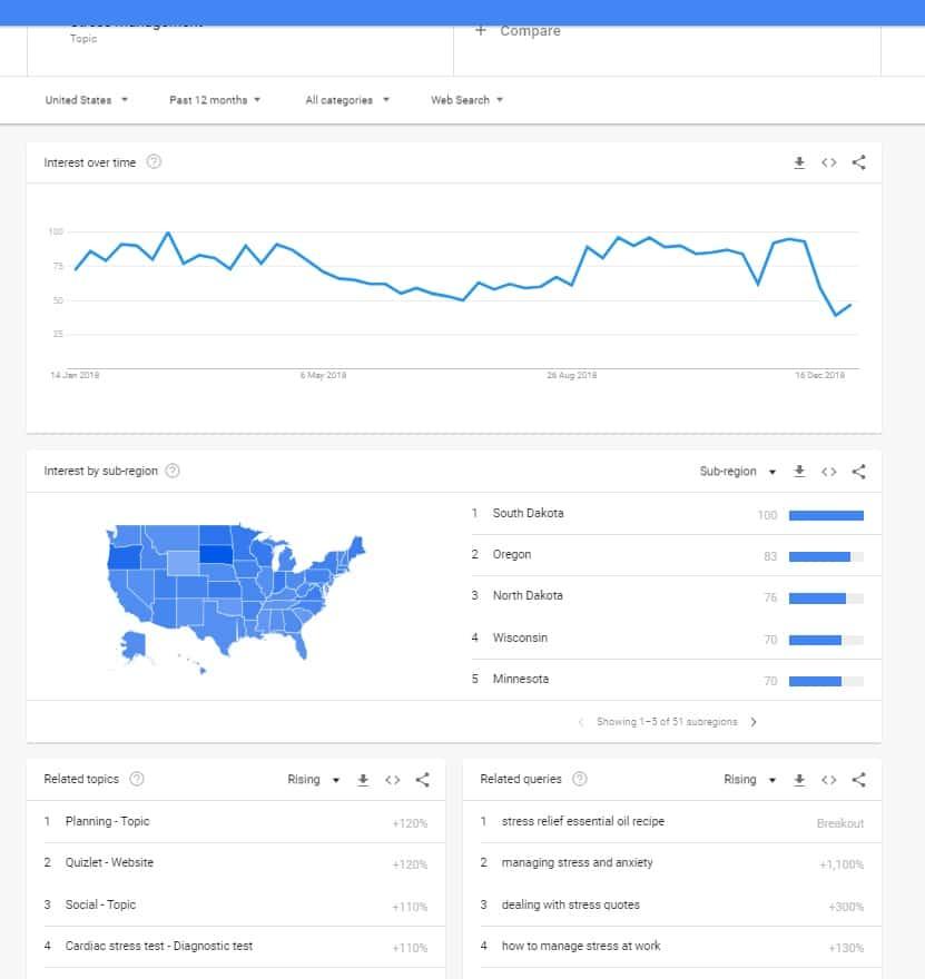 Stress management - Google Trends