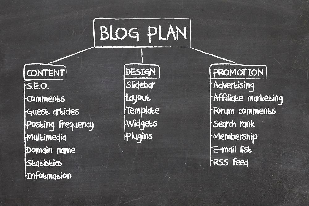 plan de blog