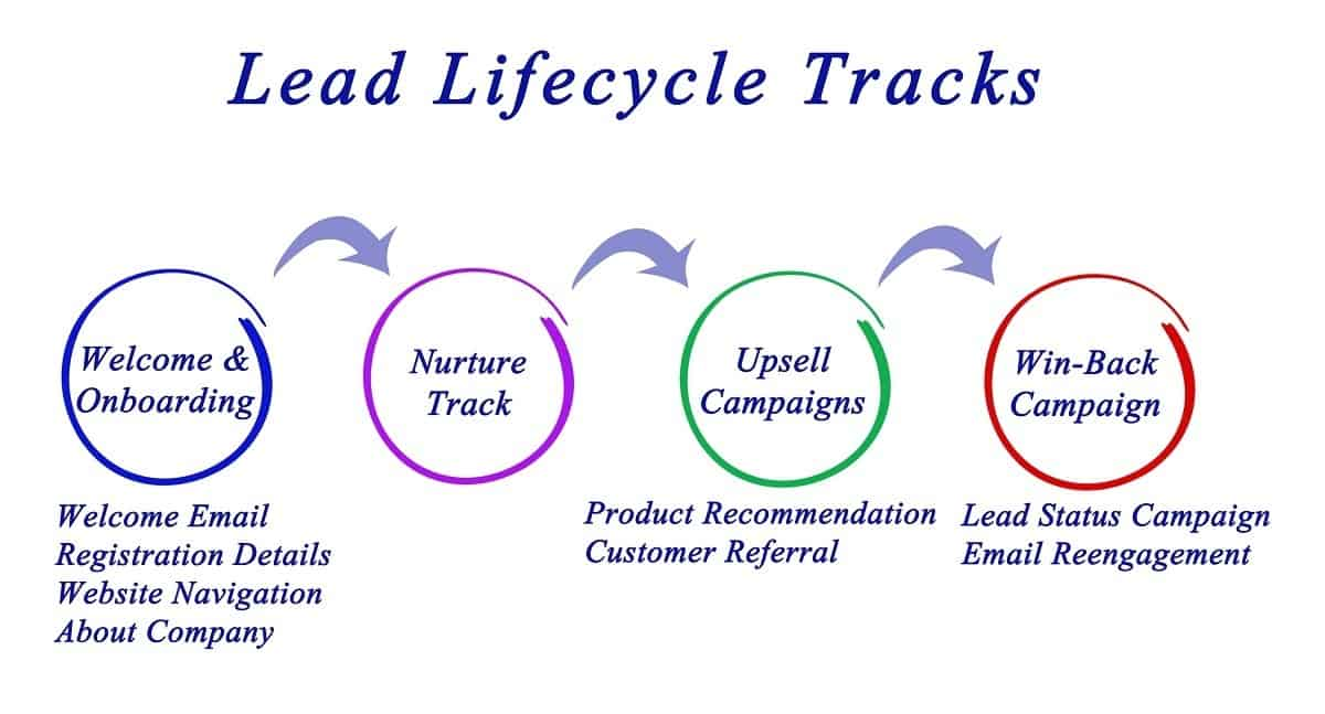 lead lifecycle
