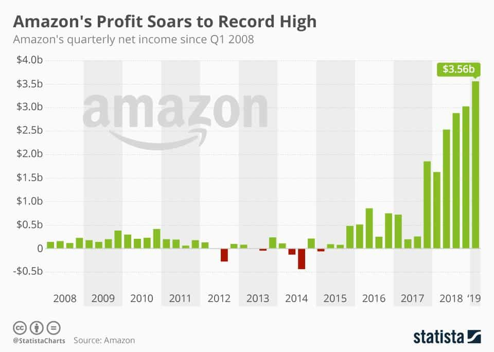 a chart showing amazon's record-high profit