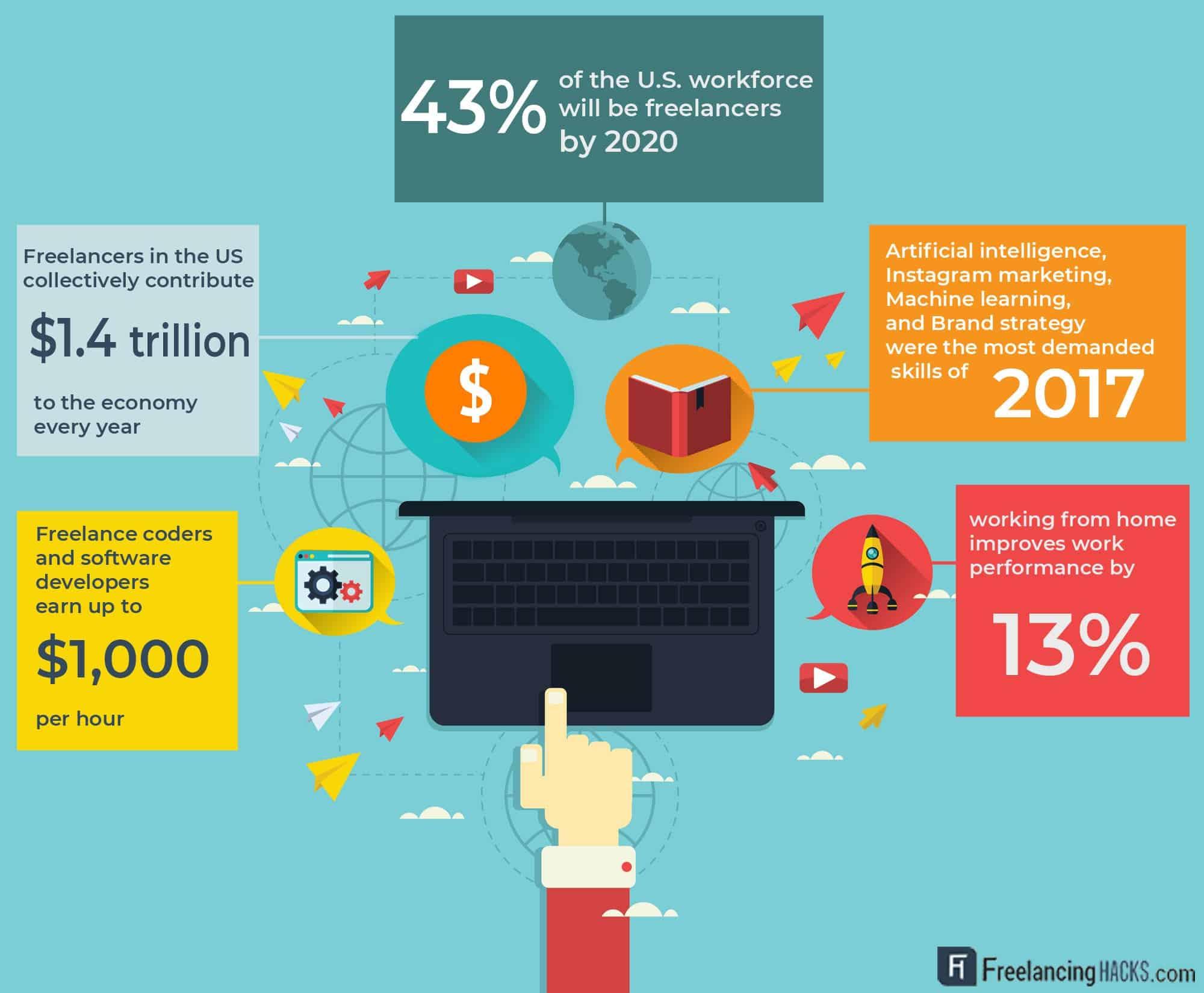 freelance-statistics-usa