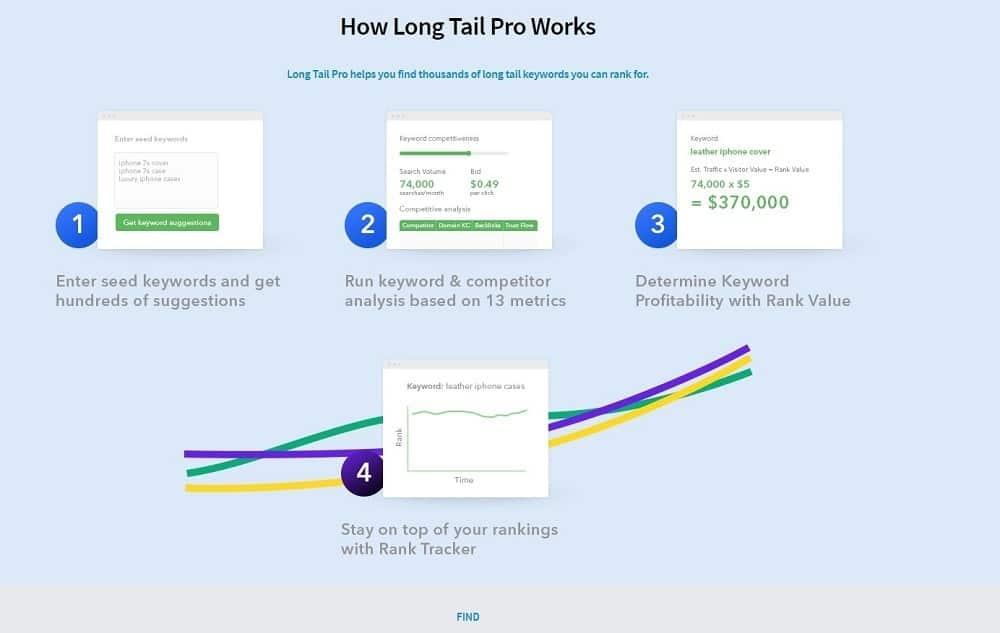 mejores herramientas seo - longtail pro