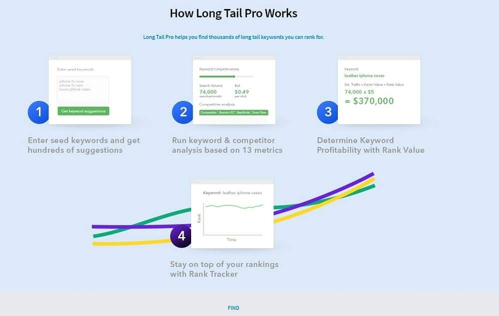best seo tools - longtail pro