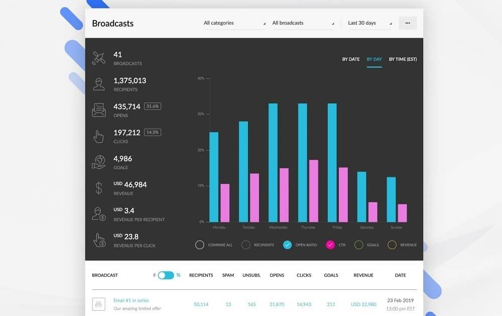 Kartra email analytics dashboard