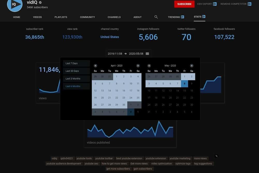 VidIQ analytics