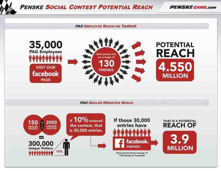 stratégies marketing de contest_blog