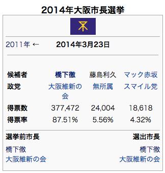 2014年大阪市長選挙