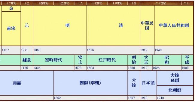 中国歴史年表2