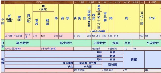 中国歴史年表
