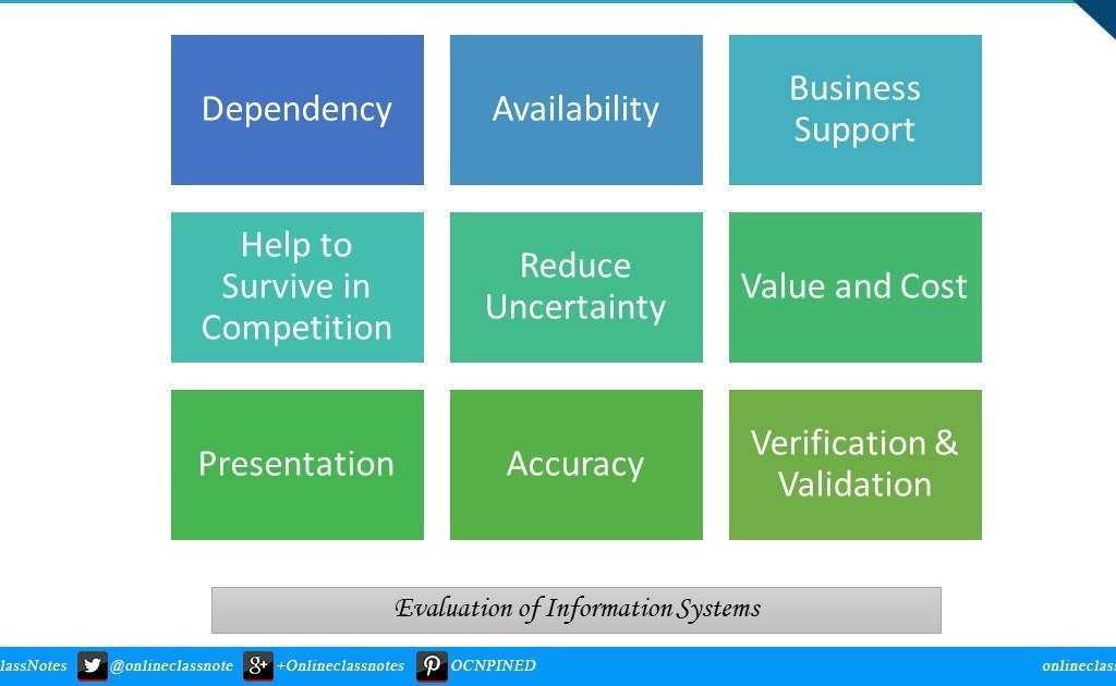 Explain evaluation of information systems