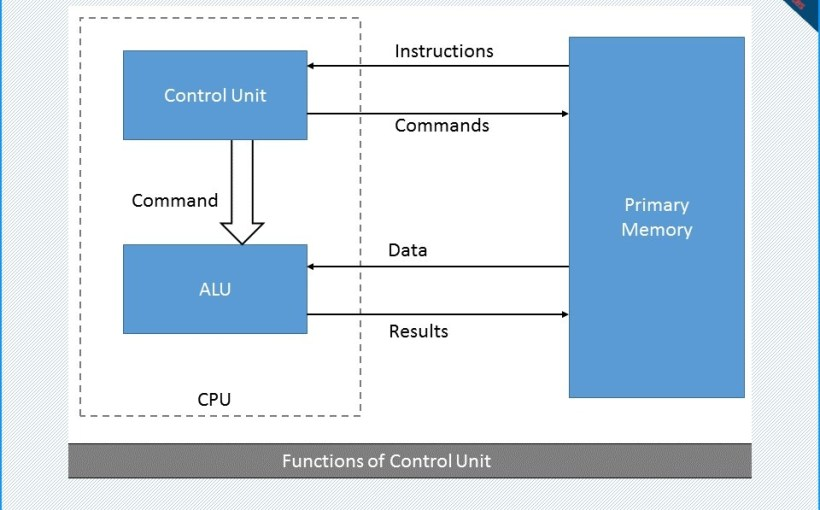 what is control unit and what are the functions of control unit