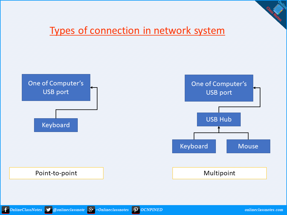 Types-of-connection-in-network-system