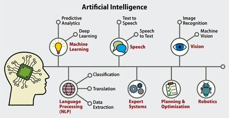 Types Of Artificial Intelligence: Details that everyone should know 2