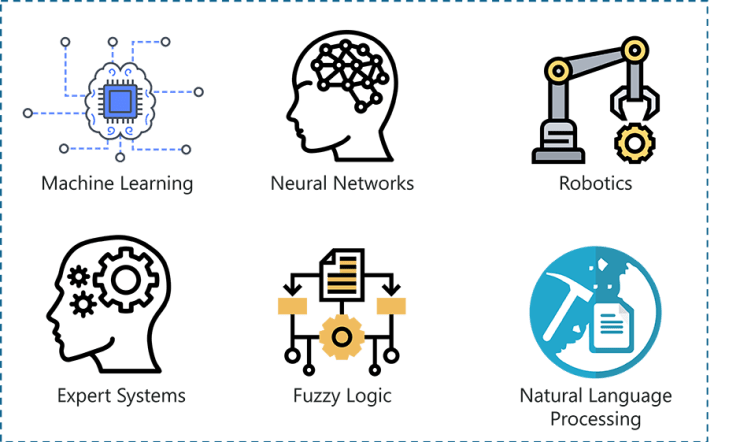 Types Of Artificial Intelligence: Details that everyone should know 10