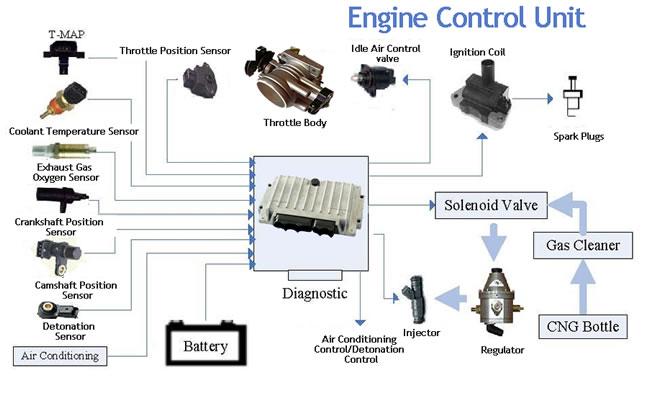 engine control unit of bmw