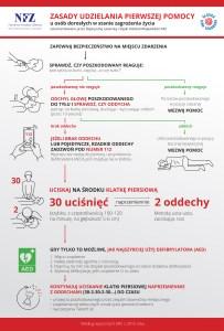 Zasady udzielania pierwszej pomocy